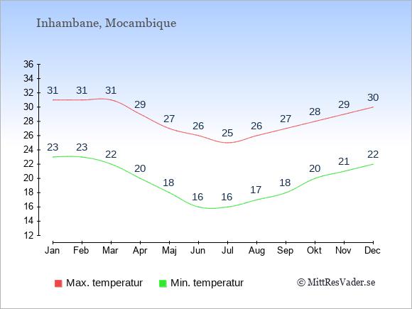 Genomsnittliga temperaturer i Inhambane -natt och dag: Januari 23;31. Februari 23;31. Mars 22;31. April 20;29. Maj 18;27. Juni 16;26. Juli 16;25. Augusti 17;26. September 18;27. Oktober 20;28. November 21;29. December 22;30.