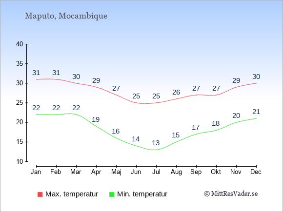 Genomsnittliga temperaturer i Mocambique -natt och dag: Januari 22;31. Februari 22;31. Mars 22;30. April 19;29. Maj 16;27. Juni 14;25. Juli 13;25. Augusti 15;26. September 17;27. Oktober 18;27. November 20;29. December 21;30.