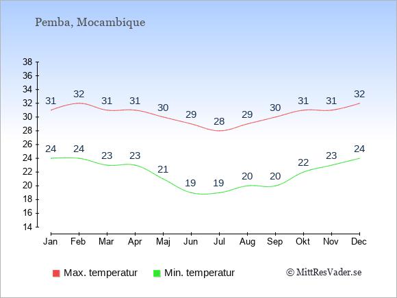 Genomsnittliga temperaturer i Pemba -natt och dag: Januari 24;31. Februari 24;32. Mars 23;31. April 23;31. Maj 21;30. Juni 19;29. Juli 19;28. Augusti 20;29. September 20;30. Oktober 22;31. November 23;31. December 24;32.