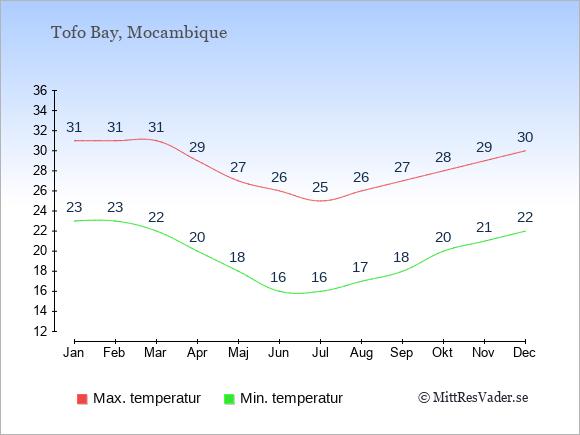 Genomsnittliga temperaturer i Tofo Bay -natt och dag: Januari 23;31. Februari 23;31. Mars 22;31. April 20;29. Maj 18;27. Juni 16;26. Juli 16;25. Augusti 17;26. September 18;27. Oktober 20;28. November 21;29. December 22;30.