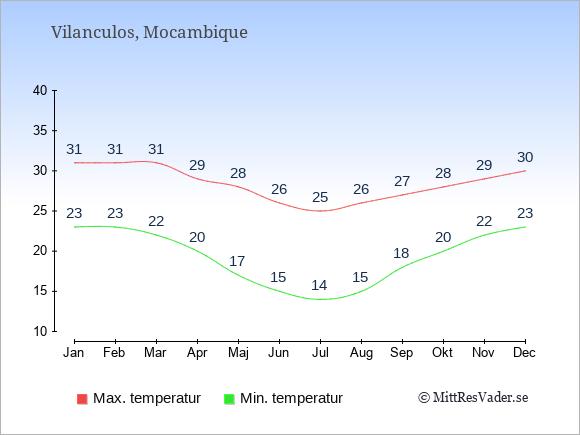 Genomsnittliga temperaturer i Vilanculos -natt och dag: Januari 23;31. Februari 23;31. Mars 22;31. April 20;29. Maj 17;28. Juni 15;26. Juli 14;25. Augusti 15;26. September 18;27. Oktober 20;28. November 22;29. December 23;30.