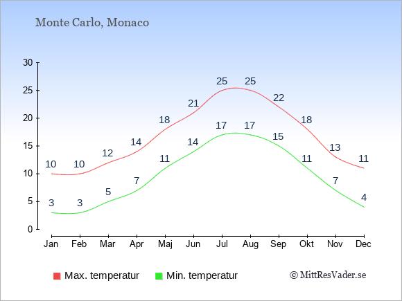 Genomsnittliga temperaturer i Monaco -natt och dag: Januari 3;10. Februari 3;10. Mars 5;12. April 7;14. Maj 11;18. Juni 14;21. Juli 17;25. Augusti 17;25. September 15;22. Oktober 11;18. November 7;13. December 4;11.