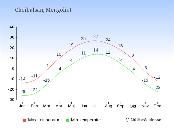 Genomsnittliga temperaturer i Choibalsan -natt och dag: Januari -26;-14. Februari -24;-11. Mars -15;-1. April -4;10. Maj 4;19. Juni 11;25. Juli 14;27. Augusti 12;24. September 5;18. Oktober -4;9. November -15;-3. December -22;-12.