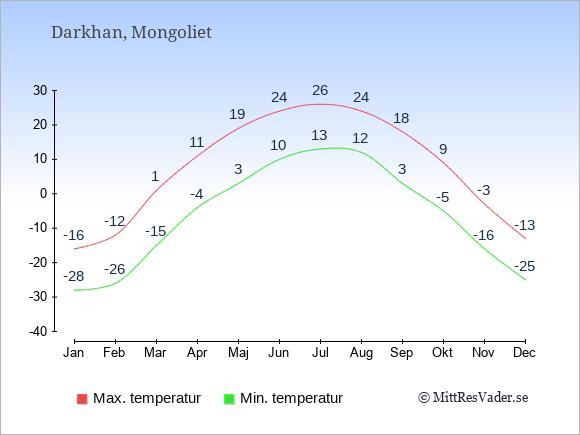 Genomsnittliga temperaturer i Darkhan -natt och dag: Januari -28;-16. Februari -26;-12. Mars -15;1. April -4;11. Maj 3;19. Juni 10;24. Juli 13;26. Augusti 12;24. September 3;18. Oktober -5;9. November -16;-3. December -25;-13.