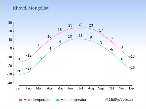 Genomsnittliga temperaturer i Khovd -natt och dag: Januari -30;-16. Februari -27;-12. Mars -15;0. April -4;10. Maj 4;18. Juni 10;23. Juli 11;24. Augusti 9;23. September 3;17. Oktober -5;8. November -16;-3. December -26;-13.