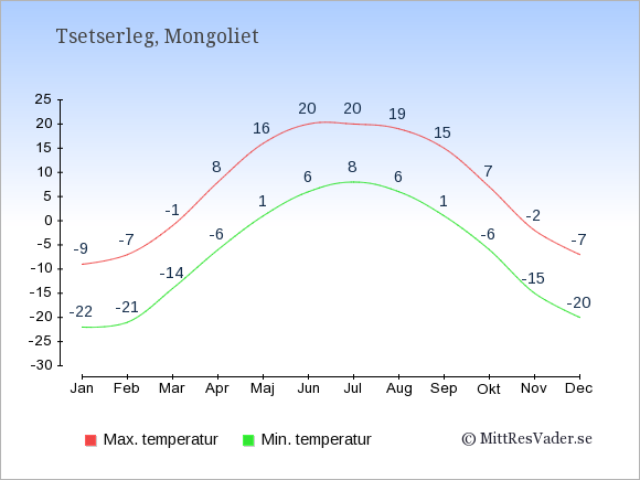 Genomsnittliga temperaturer i Tsetserleg -natt och dag: Januari -22;-9. Februari -21;-7. Mars -14;-1. April -6;8. Maj 1;16. Juni 6;20. Juli 8;20. Augusti 6;19. September 1;15. Oktober -6;7. November -15;-2. December -20;-7.