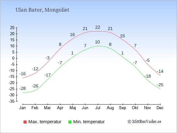 Temperaturer i Ulan Bator -dag och natt.