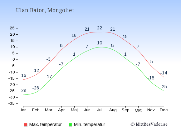 Genomsnittliga temperaturer i Mongoliet -natt och dag: Januari -28;-16. Februari -26;-12. Mars -17;-3. April -7;8. Maj 1;16. Juni 7;21. Juli 10;22. Augusti 8;21. September 1;15. Oktober -7;7. November -18;-5. December -25;-14.