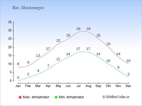 Genomsnittliga temperaturer i Bar -natt och dag: Januari 0;8. Februari 2;9. Mars 4;13. April 7;17. Maj 11;22. Juni 14;25. Juli 17;29. Augusti 17;29. September 14;25. Oktober 10;20. November 6;14. December 2;10.