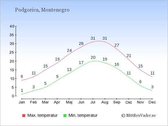 Genomsnittliga temperaturer i Podgorica -natt och dag: Januari 1;9. Februari 3;11. Mars 5;15. April 9;19. Maj 13;24. Juni 17;28. Juli 20;31. Augusti 19;31. September 16;27. Oktober 11;21. November 6;15. December 3;11.