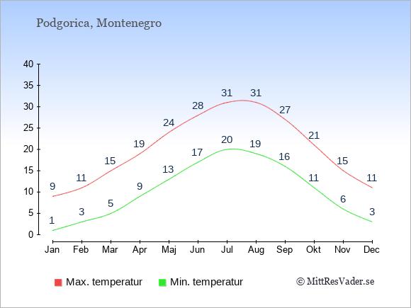 Temperaturer i Montenegro -dag och natt.