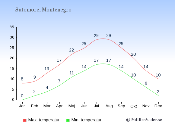 Genomsnittliga temperaturer i Sutomore -natt och dag: Januari 0;8. Februari 2;9. Mars 4;13. April 7;17. Maj 11;22. Juni 14;25. Juli 17;29. Augusti 17;29. September 14;25. Oktober 10;20. November 6;14. December 2;10.
