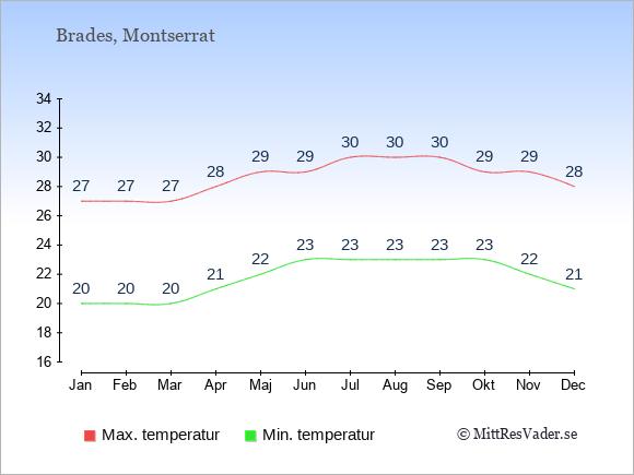 Genomsnittliga temperaturer på Montserrat -natt och dag: Januari 20;27. Februari 20;27. Mars 20;27. April 21;28. Maj 22;29. Juni 23;29. Juli 23;30. Augusti 23;30. September 23;30. Oktober 23;29. November 22;29. December 21;28.