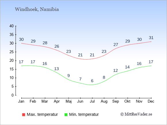 Genomsnittliga temperaturer i Namibia -natt och dag: Januari 17;30. Februari 17;29. Mars 16;28. April 13;26. Maj 9;23. Juni 7;21. Juli 6;21. Augusti 8;23. September 12;27. Oktober 14;29. November 16;30. December 17;31.