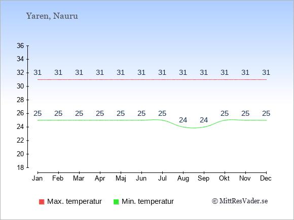 Genomsnittliga temperaturer på Nauru -natt och dag: Januari 25;31. Februari 25;31. Mars 25;31. April 25;31. Maj 25;31. Juni 25;31. Juli 25;31. Augusti 24;31. September 24;31. Oktober 25;31. November 25;31. December 25;31.