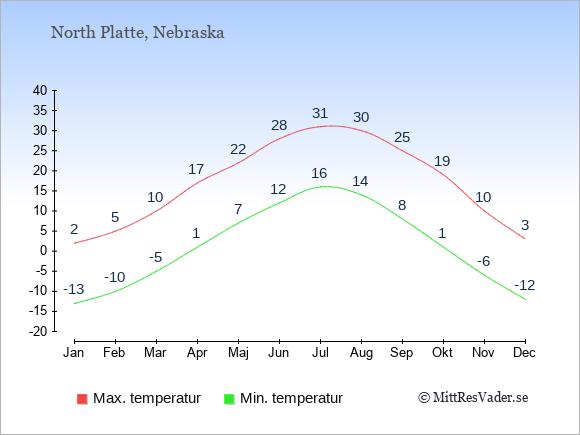 Genomsnittliga temperaturer i North Platte -natt och dag: Januari -13;2. Februari -10;5. Mars -5;10. April 1;17. Maj 7;22. Juni 12;28. Juli 16;31. Augusti 14;30. September 8;25. Oktober 1;19. November -6;10. December -12;3.