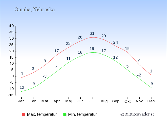 Genomsnittliga temperaturer i Omaha -natt och dag: Januari -12;-1. Februari -9;3. Mars -3;9. April 4;17. Maj 11;23. Juni 16;28. Juli 19;31. Augusti 17;29. September 12;24. Oktober 5;19. November -2;9. December -9;1.