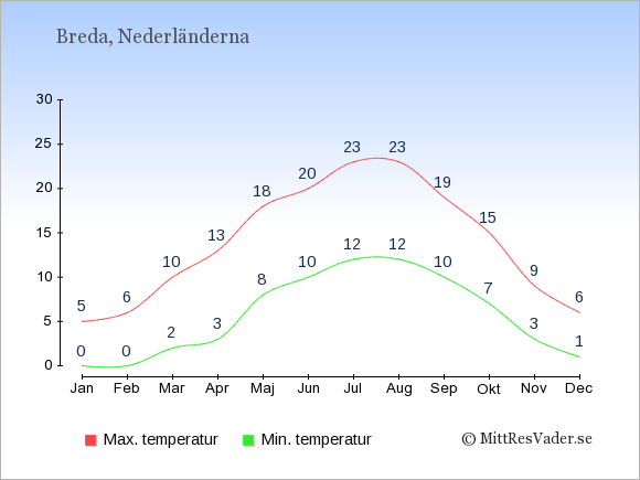 Temperaturer i Breda -dag och natt.