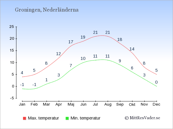 Temperaturer i Groningen -dag och natt.