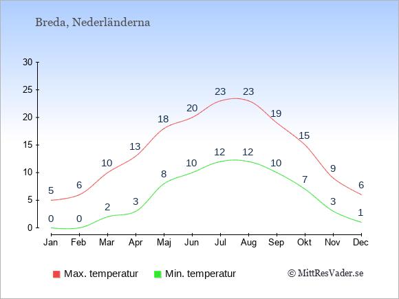 Genomsnittliga temperaturer i Breda -natt och dag: Januari 0;5. Februari 0;6. Mars 2;10. April 3;13. Maj 8;18. Juni 10;20. Juli 12;23. Augusti 12;23. September 10;19. Oktober 7;15. November 3;9. December 1;6.