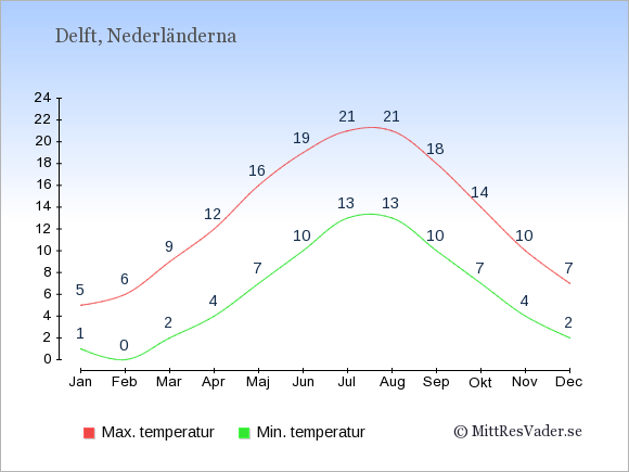 Genomsnittliga temperaturer i Delft -natt och dag: Januari 1;5. Februari 0;6. Mars 2;9. April 4;12. Maj 7;16. Juni 10;19. Juli 13;21. Augusti 13;21. September 10;18. Oktober 7;14. November 4;10. December 2;7.