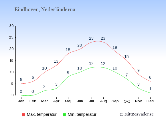 Genomsnittliga temperaturer i Eindhoven -natt och dag: Januari 0;5. Februari 0;6. Mars 2;10. April 3;13. Maj 8;18. Juni 10;20. Juli 12;23. Augusti 12;23. September 10;19. Oktober 7;15. November 3;9. December 1;6.