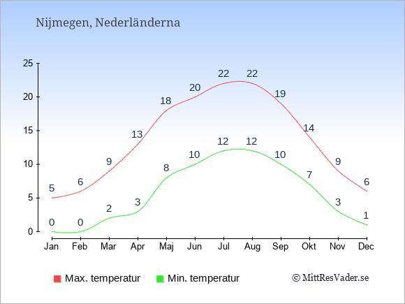 Genomsnittliga temperaturer i Nijmegen -natt och dag: Januari 0;5. Februari 0;6. Mars 2;9. April 3;13. Maj 8;18. Juni 10;20. Juli 12;22. Augusti 12;22. September 10;19. Oktober 7;14. November 3;9. December 1;6.