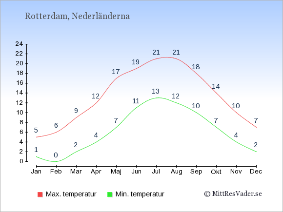 Genomsnittliga temperaturer i Rotterdam -natt och dag: Januari 1;5. Februari 0;6. Mars 2;9. April 4;12. Maj 7;17. Juni 11;19. Juli 13;21. Augusti 12;21. September 10;18. Oktober 7;14. November 4;10. December 2;7.
