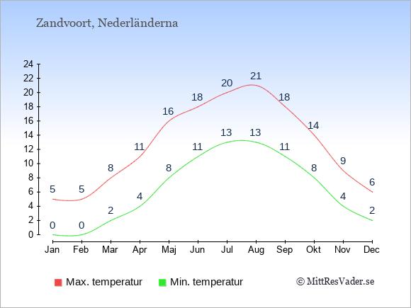 Genomsnittliga temperaturer i Zandvoort -natt och dag: Januari 0;5. Februari 0;5. Mars 2;8. April 4;11. Maj 8;16. Juni 11;18. Juli 13;20. Augusti 13;21. September 11;18. Oktober 8;14. November 4;9. December 2;6.