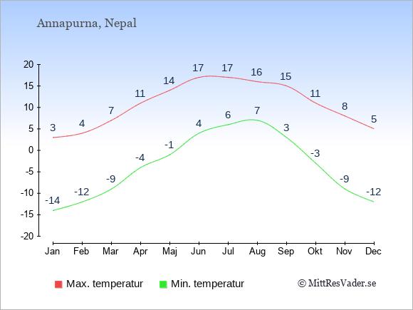 Genomsnittliga temperaturer i Annapurna -natt och dag: Januari -14;3. Februari -12;4. Mars -9;7. April -4;11. Maj -1;14. Juni 4;17. Juli 6;17. Augusti 7;16. September 3;15. Oktober -3;11. November -9;8. December -12;5.