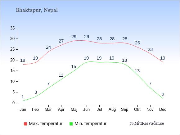 Genomsnittliga temperaturer i Bhaktapur -natt och dag: Januari 1;18. Februari 3;19. Mars 7;24. April 11;27. Maj 15;29. Juni 19;29. Juli 19;28. Augusti 19;28. September 18;28. Oktober 13;26. November 7;23. December 2;19.