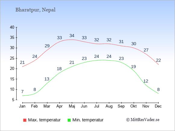 Genomsnittliga temperaturer i Bharatpur -natt och dag: Januari 7;21. Februari 8;24. Mars 13;29. April 18;33. Maj 21;34. Juni 23;33. Juli 24;32. Augusti 24;32. September 23;31. Oktober 19;30. November 12;27. December 8;22.