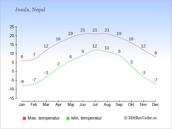 Genomsnittliga temperaturer i Jumla -natt och dag: Januari -8;6. Februari -7;7. Mars -3;12. April 2;16. Maj 6;19. Juni 9;21. Juli 12;21. Augusti 11;21. September 9;19. Oktober 3;16. November -3;12. December -7;8.