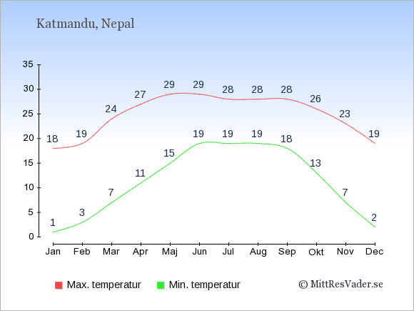 Genomsnittliga temperaturer i Nepal -natt och dag: Januari 1;18. Februari 3;19. Mars 7;24. April 11;27. Maj 15;29. Juni 19;29. Juli 19;28. Augusti 19;28. September 18;28. Oktober 13;26. November 7;23. December 2;19.