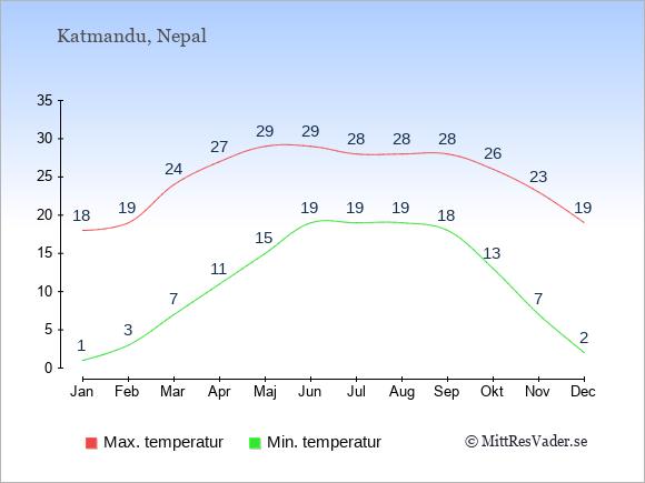Temperaturer i Nepal -dag och natt.
