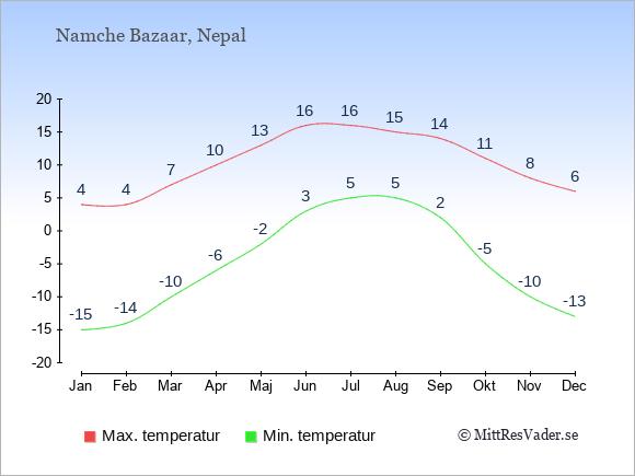 Genomsnittliga temperaturer i Namche Bazaar -natt och dag: Januari -15;4. Februari -14;4. Mars -10;7. April -6;10. Maj -2;13. Juni 3;16. Juli 5;16. Augusti 5;15. September 2;14. Oktober -5;11. November -10;8. December -13;6.