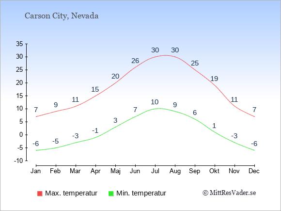 Genomsnittliga temperaturer i Carson City -natt och dag: Januari -6;7. Februari -5;9. Mars -3;11. April -1;15. Maj 3;20. Juni 7;26. Juli 10;30. Augusti 9;30. September 6;25. Oktober 1;19. November -3;11. December -6;7.