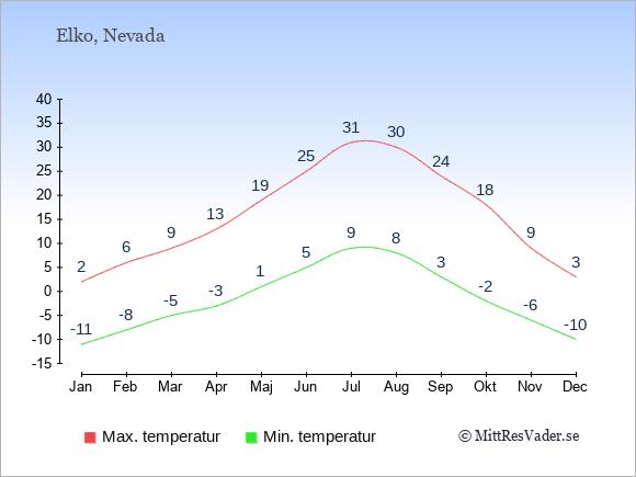 Genomsnittliga temperaturer i Elko -natt och dag: Januari -11;2. Februari -8;6. Mars -5;9. April -3;13. Maj 1;19. Juni 5;25. Juli 9;31. Augusti 8;30. September 3;24. Oktober -2;18. November -6;9. December -10;3.