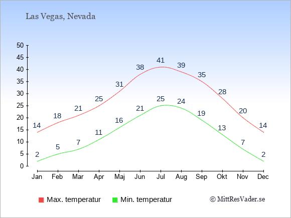 Genomsnittliga temperaturer i Las Vegas -natt och dag: Januari 2;14. Februari 5;18. Mars 7;21. April 11;25. Maj 16;31. Juni 21;38. Juli 25;41. Augusti 24;39. September 19;35. Oktober 13;28. November 7;20. December 2;14.