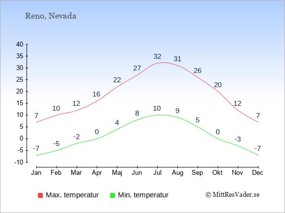 Genomsnittliga temperaturer i Reno -natt och dag: Januari -7;7. Februari -5;10. Mars -2;12. April 0;16. Maj 4;22. Juni 8;27. Juli 10;32. Augusti 9;31. September 5;26. Oktober 0;20. November -3;12. December -7;7.
