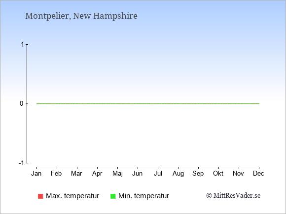 Temperaturer i Montpelier -dag och natt.
