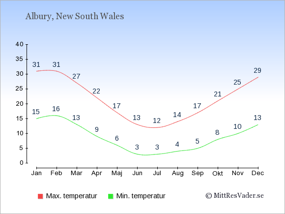 Temperaturer i Albury -dag och natt.