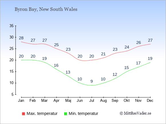 Temperaturer i Byron Bay -dag och natt.