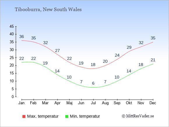 Temperaturer i Tibooburra -dag och natt.