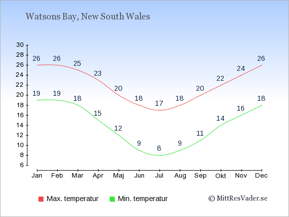 Temperaturer i Watsons Bay -dag och natt.