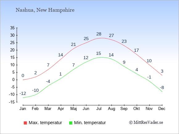 Genomsnittliga temperaturer i Nashua -natt och dag: Januari -12;0. Februari -10;2. Mars -4;7. April 1;14. Maj 7;21. Juni 12;25. Juli 15;28. Augusti 14;27. September 9;23. Oktober 4;17. November -1;10. December -8;3.