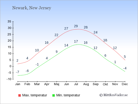 Genomsnittliga temperaturer i Newark -natt och dag: Januari -7;2. Februari -6;4. Mars -1;10. April 4;16. Maj 9;22. Juni 14;27. Juli 17;29. Augusti 16;28. September 12;24. Oktober 6;18. November 1;12. December -4;5.