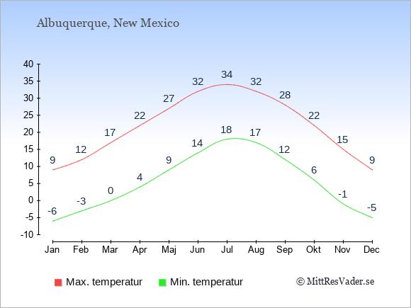 Genomsnittliga temperaturer i Albuquerque -natt och dag: Januari -6;9. Februari -3;12. Mars 0;17. April 4;22. Maj 9;27. Juni 14;32. Juli 18;34. Augusti 17;32. September 12;28. Oktober 6;22. November -1;15. December -5;9.