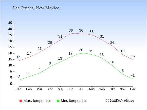 Genomsnittliga temperaturer i Las Cruces -natt och dag: Januari -2;14. Februari 1;17. Mars 4;21. April 9;26. Maj 13;31. Juni 17;36. Juli 20;36. Augusti 19;35. September 16;31. Oktober 10;26. November 3;19. December -1;15.