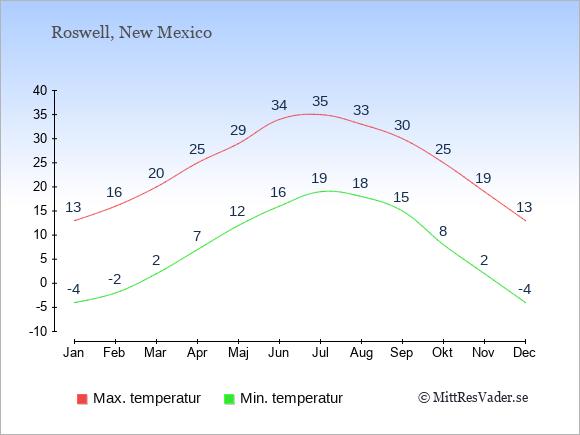 Genomsnittliga temperaturer i Roswell -natt och dag: Januari -4;13. Februari -2;16. Mars 2;20. April 7;25. Maj 12;29. Juni 16;34. Juli 19;35. Augusti 18;33. September 15;30. Oktober 8;25. November 2;19. December -4;13.